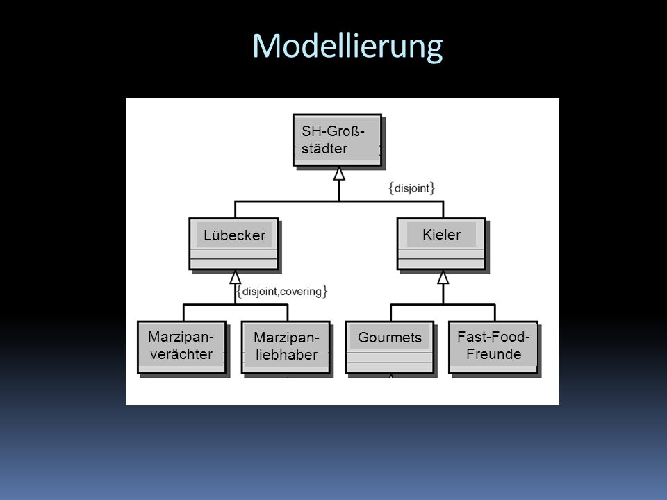 Modellierung SH-Groß- städter Lübecker Kieler Marzipan- verächter Marzipan- liebhaber Gourmets Fast-Food- Freunde
