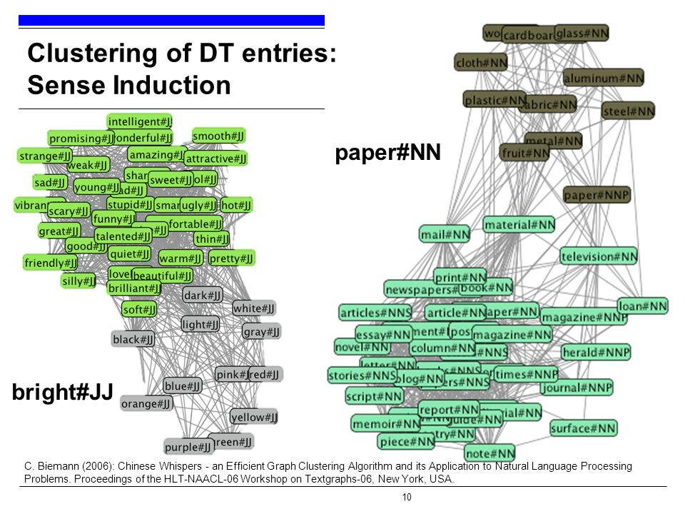 10 Clustering of DT entries: Sense Induction bright#JJ paper#NN C. Biemann (2006): Chinese Whispers - an Efficient Graph Clustering Algorithm and its