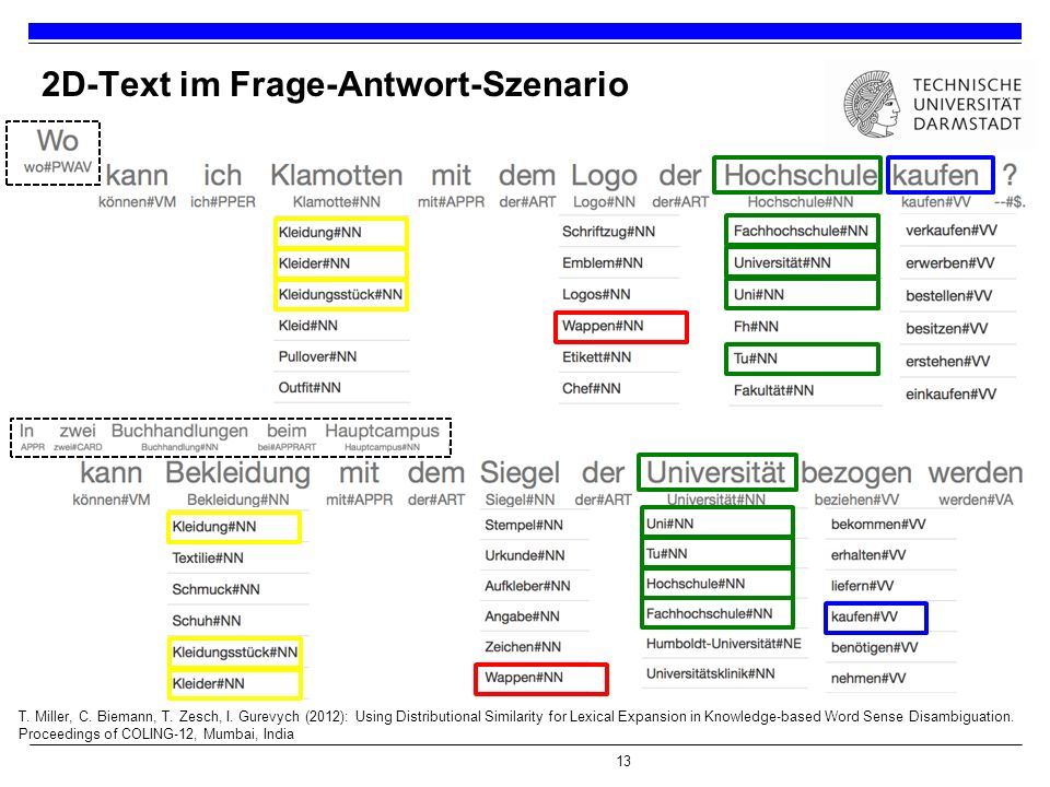 13 2D-Text im Frage-Antwort-Szenario T. Miller, C. Biemann, T. Zesch, I. Gurevych (2012): Using Distributional Similarity for Lexical Expansion in Kno