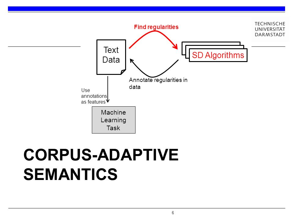 6 CORPUS-ADAPTIVE SEMANTICS Machine Learning Task Use annotations as features Text Data SD Algorithms Find regularities Annotate regularities in data