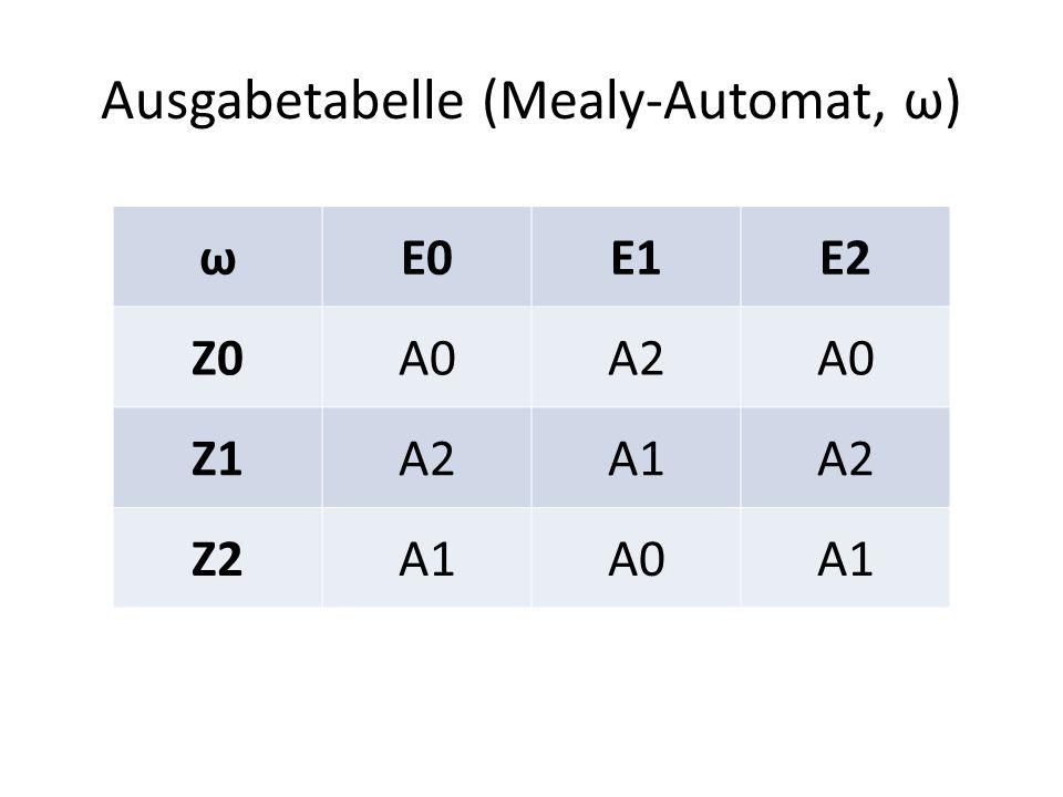 Ausgabetabelle (Mealy-Automat, ω) ωE0E1E2 Z0A0A2A0 Z1A2A1A2 Z2A1A0A1