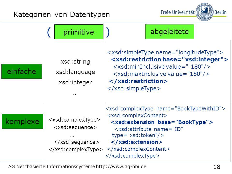 18 AG Netzbasierte Informationssysteme http://www.ag-nbi.de Kategorien von Datentypen … einfache komplexe abgeleitete primitive xsd:string xsd:language xsd:integer … ( )