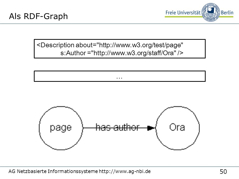 50 Als RDF-Graph AG Netzbasierte Informationssysteme http://www.ag-nbi.de <Description about= http://www.w3.org/test/page s:Author = http://www.w3.org/staff/Ora /> …