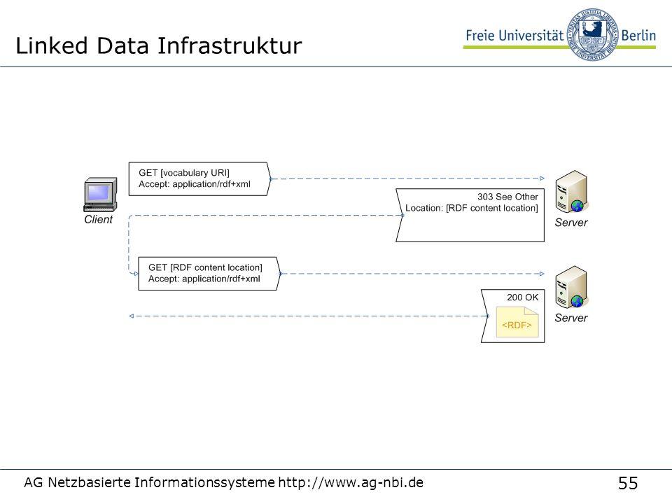 55 AG Netzbasierte Informationssysteme http://www.ag-nbi.de Linked Data Infrastruktur
