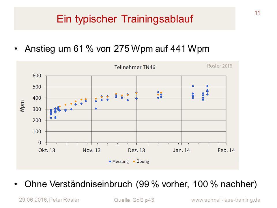 29.06.2016, Peter Rösler www.schnell-lese-training.de Ein typischer Trainingsablauf 11 Anstieg um 61% von 275Wpm auf 441Wpm Ohne Verständniseinbruch (99% vorher, 100% nachher) Quelle: GdS p43