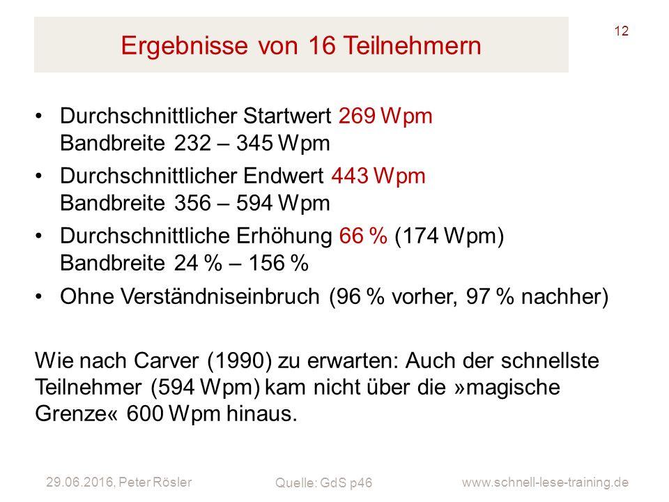 29.06.2016, Peter Rösler www.schnell-lese-training.de Ergebnisse von 16 Teilnehmern 12 Durchschnittlicher Startwert 269Wpm Bandbreite 232 – 345Wpm Dur