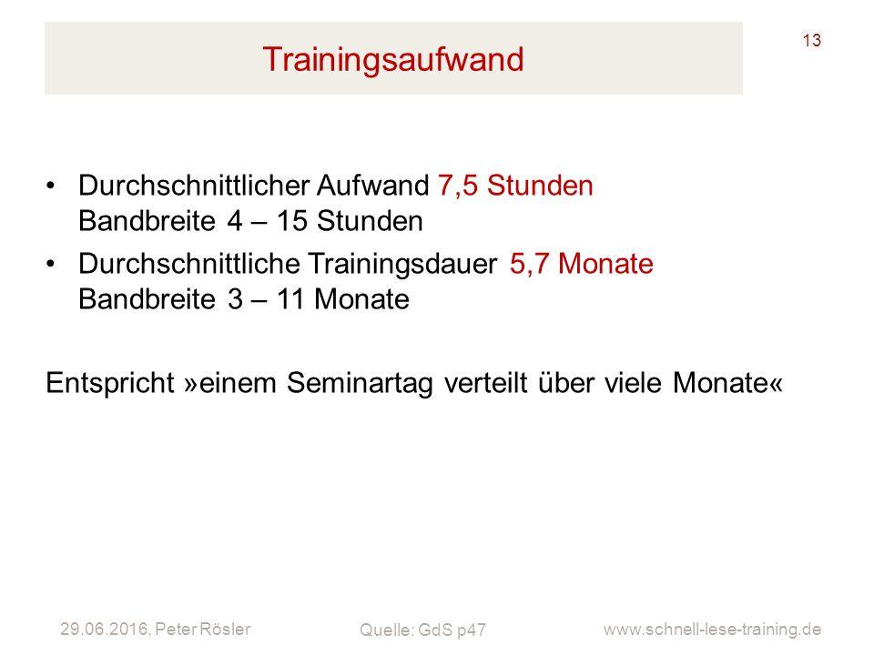 29.06.2016, Peter Rösler www.schnell-lese-training.de Trainingsaufwand 13 Durchschnittlicher Aufwand 7,5 Stunden Bandbreite 4 – 15 Stunden Durchschnit