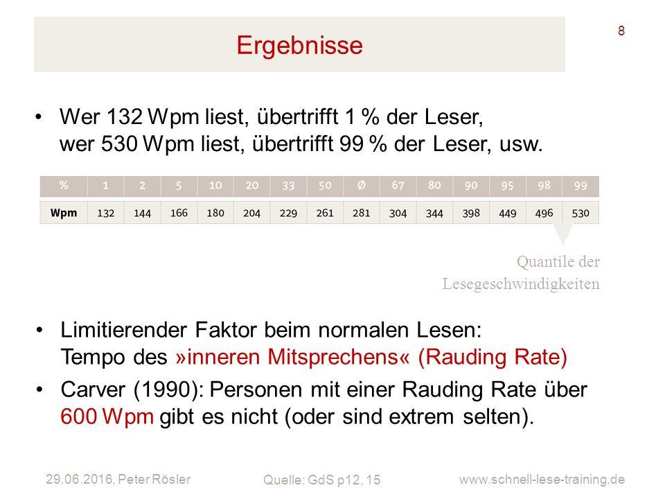 29.06.2016, Peter Rösler www.schnell-lese-training.de Ergebnisse 8 Quantile der Lesegeschwindigkeiten Wer 132Wpm liest, übertrifft 1% der Leser, wer 530Wpm liest, übertrifft 99% der Leser, usw.