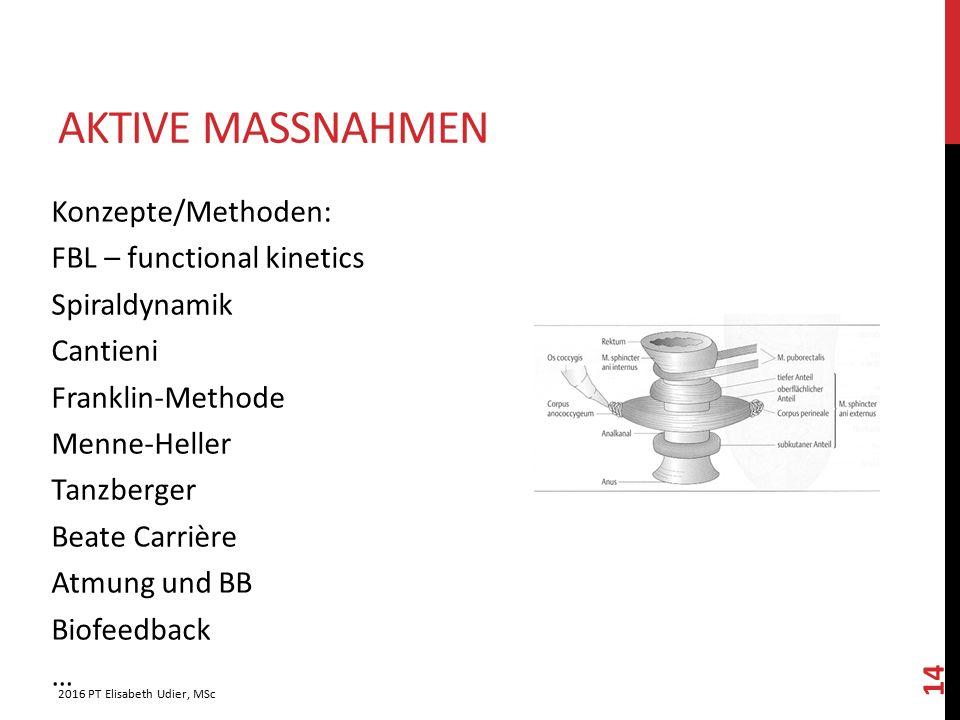 AKTIVE MASSNAHMEN Konzepte/Methoden: FBL – functional kinetics Spiraldynamik Cantieni Franklin-Methode Menne-Heller Tanzberger Beate Carrière Atmung u