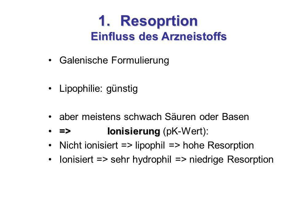 1.Resoprtion Einfluss des Arzneistoffs Galenische Formulierung Lipophilie: günstig aber meistens schwach Säuren oder Basen =>Ionisierung=>Ionisierung (pK-Wert): Nicht ionisiert => lipophil => hohe Resorption Ionisiert => sehr hydrophil => niedrige Resorption