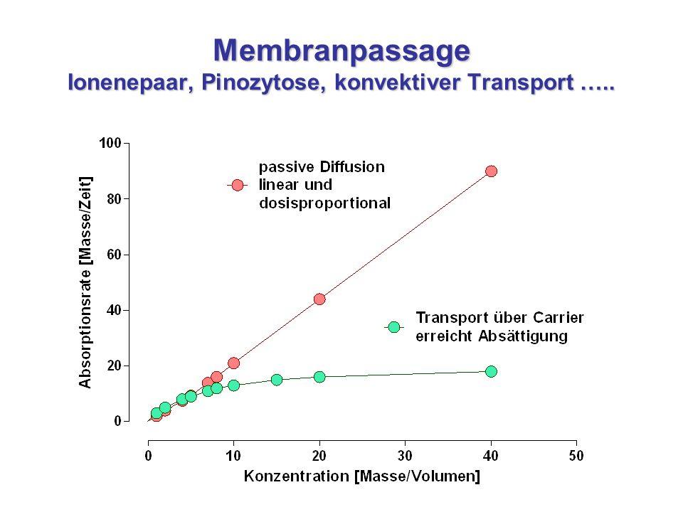 Membranpassage Ionenepaar, Pinozytose, konvektiver Transport …..