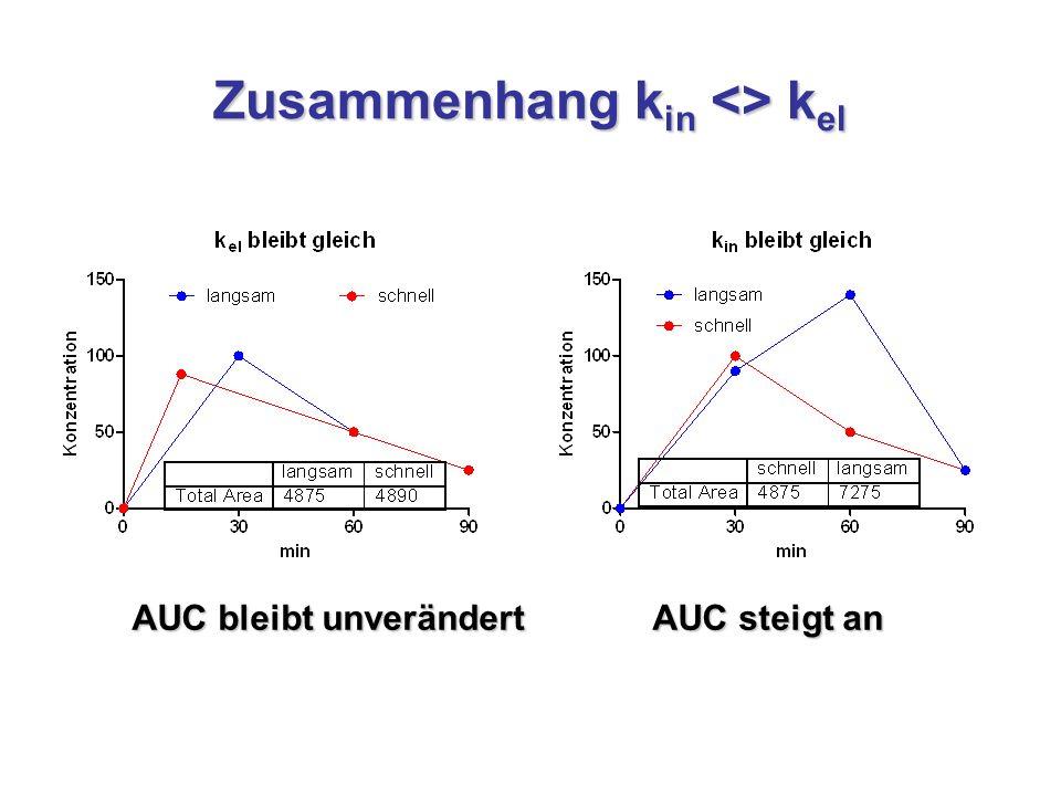 Zusammenhang k in <> k el AUC bleibt unverändert AUC steigt an