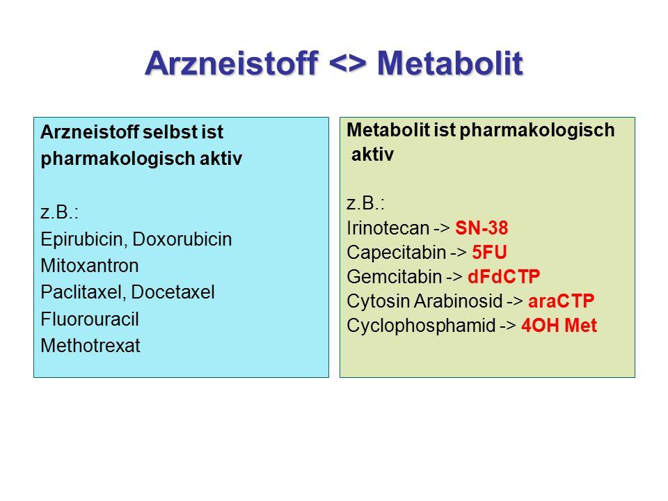 Arzneistoff <> Metabolit Arzneistoff selbst ist pharmakologisch aktiv z.B.: Epirubicin, Doxorubicin Mitoxantron Paclitaxel, Docetaxel Fluorouracil Methotrexat Metabolit ist pharmakologisch aktiv z.B.: Irinotecan -> SN-38 Capecitabin -> 5FU Gemcitabin -> dFdCTP Cytosin Arabinosid -> araCTP Cyclophosphamid -> 4OH Met
