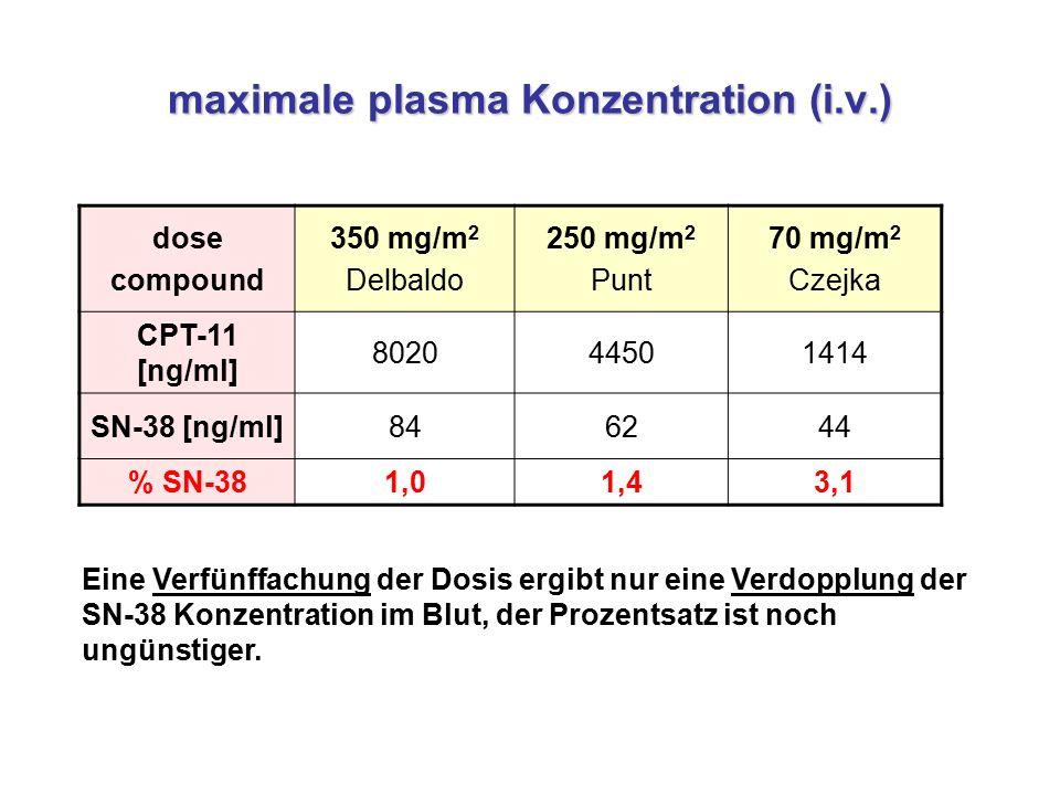maximale plasma Konzentration (i.v.) dose compound 350 mg/m 2 Delbaldo 250 mg/m 2 Punt 70 mg/m 2 Czejka CPT-11 [ng/ml] 802044501414 SN-38 [ng/ml]846244 % SN-381,01,43,1 Eine Verfünffachung der Dosis ergibt nur eine Verdopplung der SN-38 Konzentration im Blut, der Prozentsatz ist noch ungünstiger.