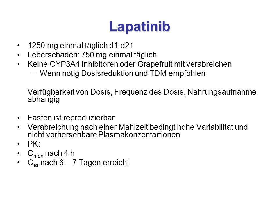 Lapatinib 1250 mg einmal täglich d1-d21 Leberschaden: 750 mg einmal täglich Keine CYP3A4 Inhibitoren oder Grapefruit mit verabreichen –Wenn nötig Dosisreduktion und TDM empfohlen Verfügbarkeit von Dosis, Frequenz des Dosis, Nahrungsaufnahme abhängig Fasten ist reproduzierbar Verabreichung nach einer Mahlzeit bedingt hohe Variabilität und nicht vorhersehbare Plasmakonzentartionen PK: C max nach 4 h C ss nach 6 – 7 Tagen erreicht