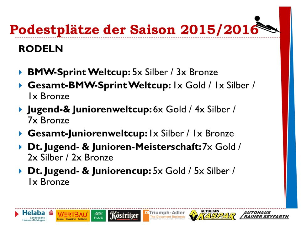 Podestplätze der Saison 2015/2016 RODELN  BMW-Sprint Weltcup: 5x Silber / 3x Bronze  Gesamt-BMW-Sprint Weltcup: 1x Gold / 1x Silber / 1x Bronze  Jugend-& Juniorenweltcup: 6x Gold / 4x Silber / 7x Bronze  Gesamt-Juniorenweltcup: 1x Silber / 1x Bronze  Dt.