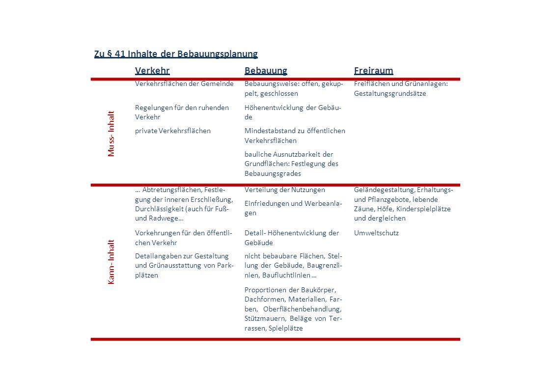 Zu § 41 Inhalte der Bebauungsplanung VerkehrBebauungFreiraum Verkehrsflächen der GemeindeBebauungsweise: offen, gekup- pelt, geschlossen Freiflächen u