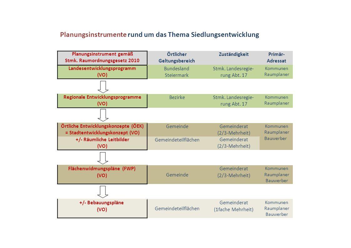 Planungsinstrumente rund um das Thema Siedlungsentwicklung Planungsinstrument gemäß Stmk. Raumordnungsgesetz 2010 Örtlicher Geltungsbereich Zuständigk