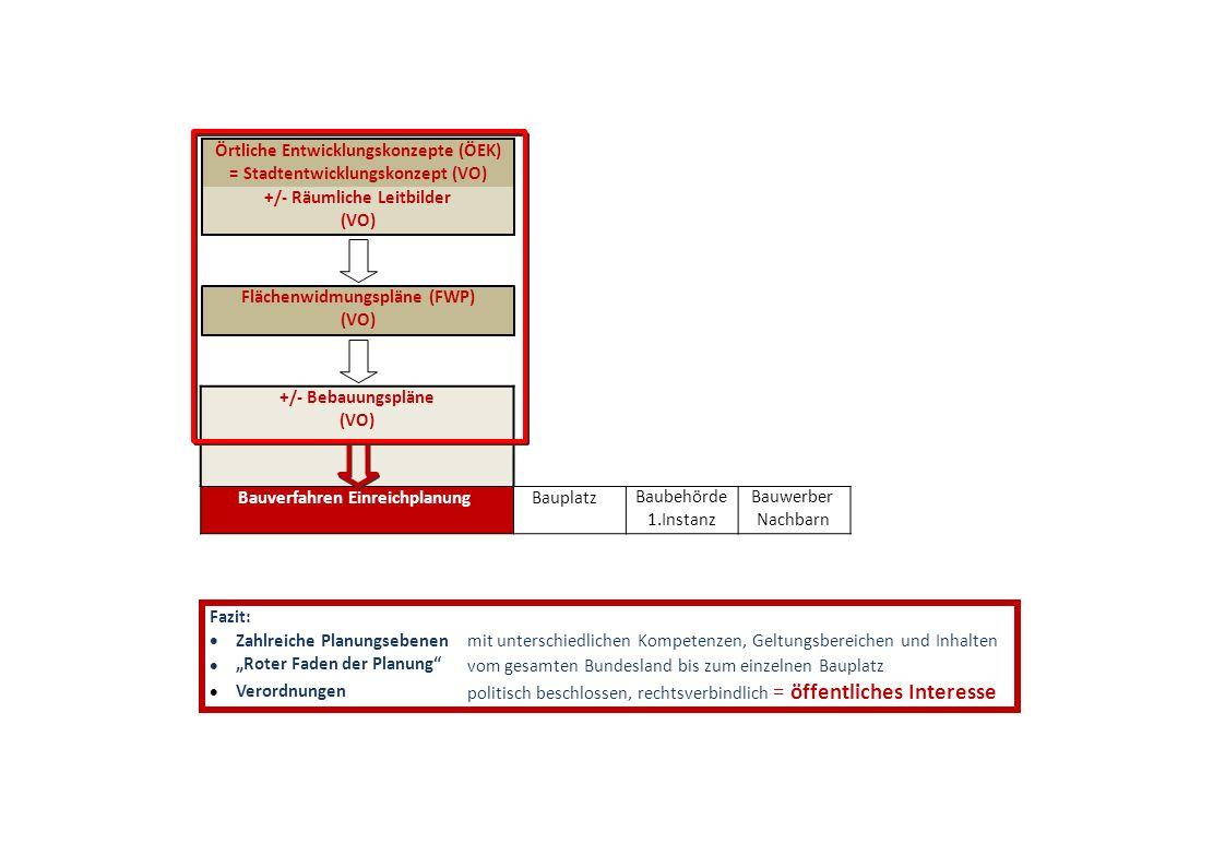 Örtliche Entwicklungskonzepte (ÖEK) = Stadtentwicklungskonzept (VO) +/- Räumliche Leitbilder (VO) Flächenwidmungspläne (FWP) (VO) +/- Bebauungspläne (