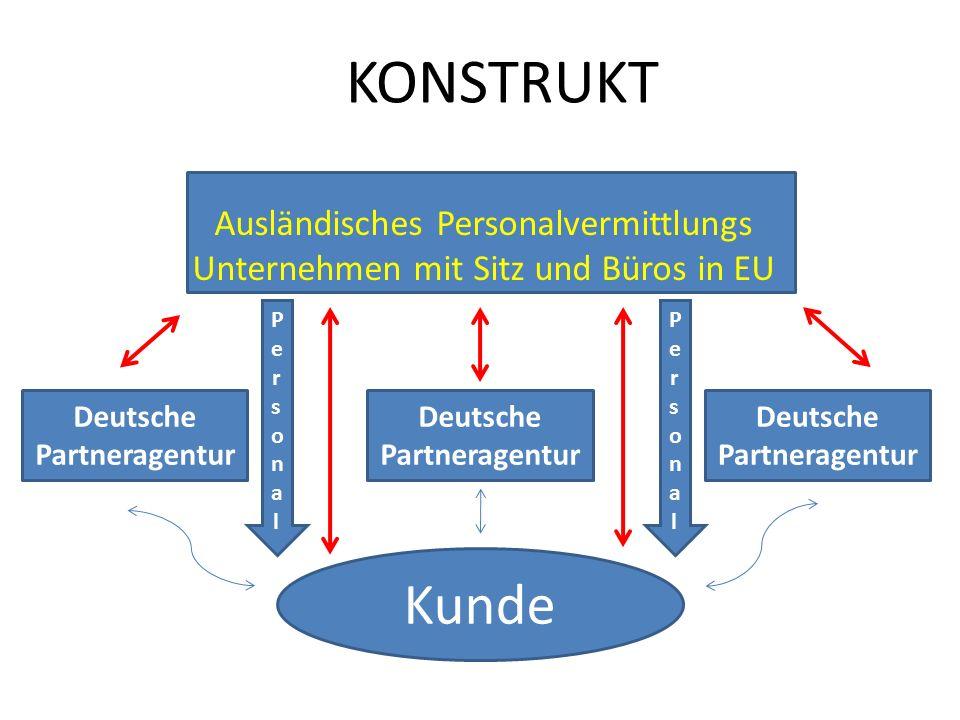 KONSTRUKT Ausländisches Personalvermittlungs Unternehmen mit Sitz und Büros in EU Deutsche Partneragentur PersonalPersonal PersonalPersonal Kunde