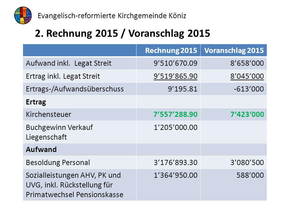 Rechnung 2015Voranschlag 2015 Aufwand inkl. Legat Streit9'510'670.098'658'000 Ertrag inkl.