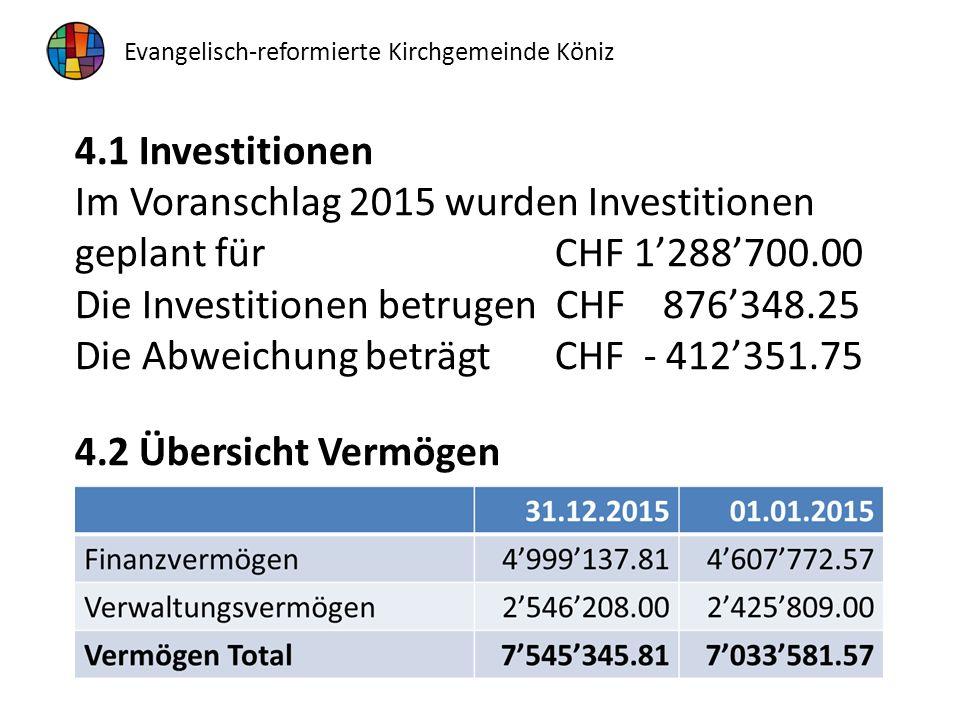4.1 Investitionen Im Voranschlag 2015 wurden Investitionen geplant fürCHF 1'288'700.00 Die Investitionen betrugen CHF 876'348.25 Die Abweichung beträgtCHF - 412'351.75 4.2 Übersicht Vermögen Evangelisch-reformierte Kirchgemeinde Köniz