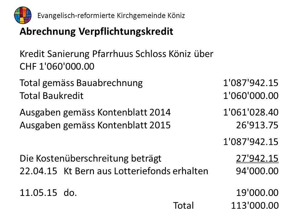 Abrechnung Verpflichtungskredit Kredit Sanierung Pfarrhuus Schloss Köniz über CHF 1'060'000.00 Total gemäss Bauabrechnung1'087'942.15 Total Baukredit1
