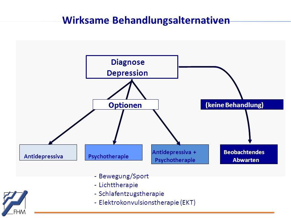 Wirksame Behandlungsalternativen Diagnose Depression AntidepressivaPsychotherapie Antidepressiva + Psychotherapie Beobachtendes Abwarten Optionen (keine Behandlung) -Bewegung/Sport -Lichttherapie -Schlafentzugstherapie -Elektrokonvulsionstherapie (EKT)