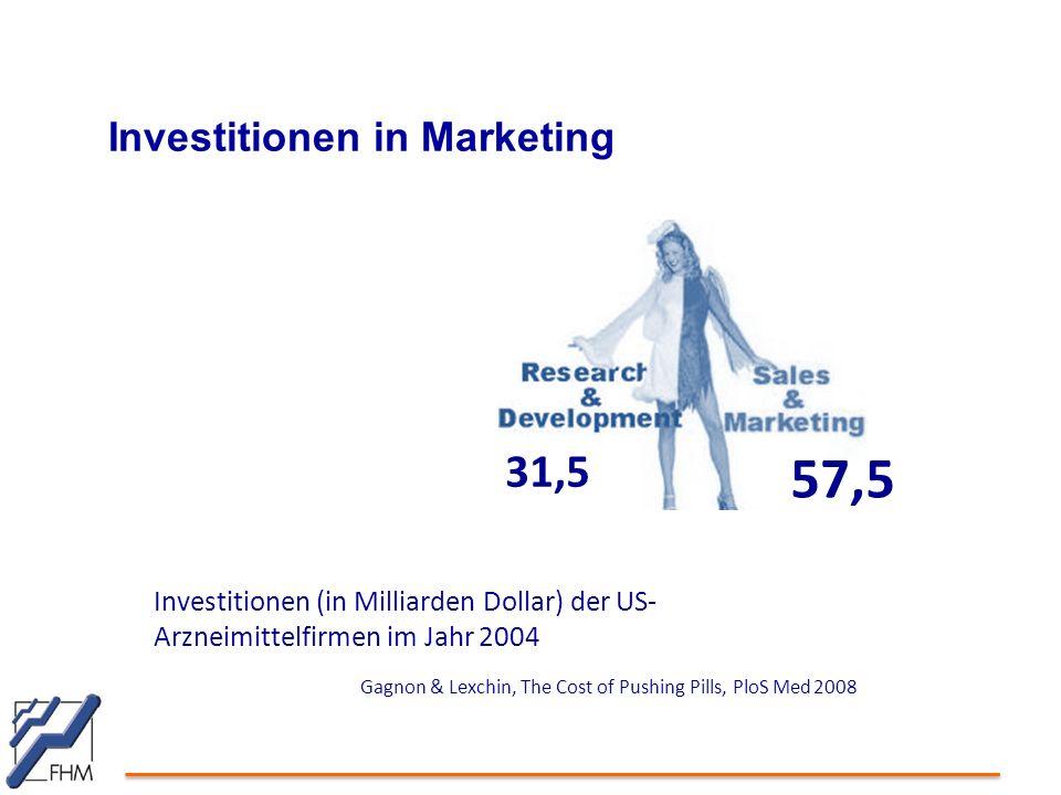 Investitionen in Marketing Investitionen (in Milliarden Dollar) der US- Arzneimittelfirmen im Jahr 2004 Gagnon & Lexchin, The Cost of Pushing Pills, PloS Med 2008 31,5 57,5