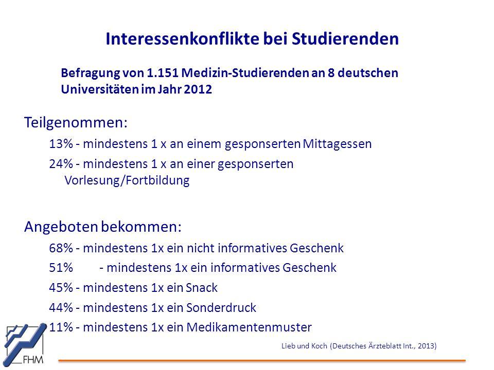 Interessenkonflikte bei Studierenden Befragung von 1.151 Medizin-Studierenden an 8 deutschen Universitäten im Jahr 2012 Teilgenommen: 13% - mindestens 1 x an einem gesponserten Mittagessen 24% - mindestens 1 x an einer gesponserten Vorlesung/Fortbildung Angeboten bekommen: 68% - mindestens 1x ein nicht informatives Geschenk 51%- mindestens 1x ein informatives Geschenk 45% - mindestens 1x ein Snack 44% - mindestens 1x ein Sonderdruck 11% - mindestens 1x ein Medikamentenmuster Lieb und Koch (Deutsches Ärzteblatt Int., 2013)