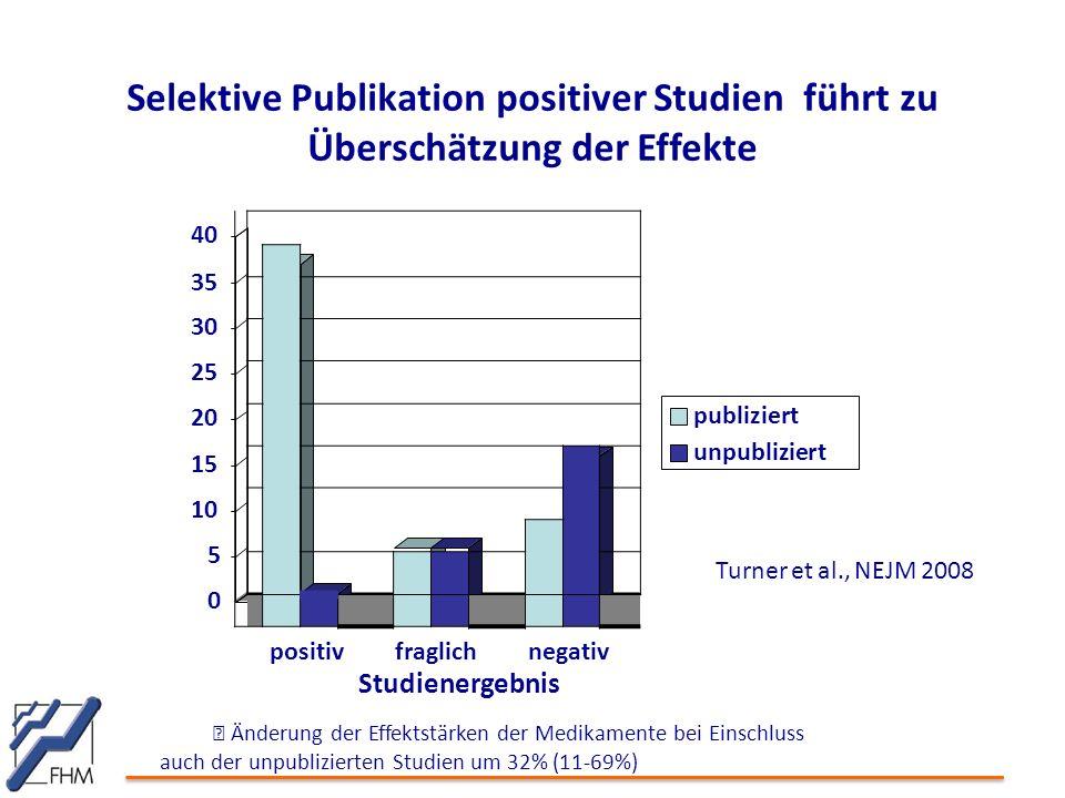 Selektive Publikation positiver Studien führt zu Überschätzung der Effekte 40 35 30 25 20 15 10 5 0 positivfraglichnegativ Studienergebnis  Änderung der Effektstärken der Medikamente bei Einschluss auch der unpublizierten Studien um 32% (11-69%) publiziert unpubliziert Turner et al., NEJM 2008