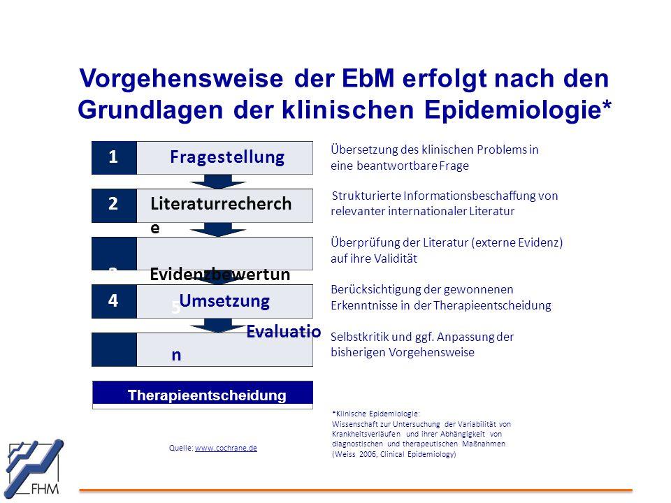 Vorgehensweise der EbM erfolgt nach den Grundlagen der klinischen Epidemiologie* Übersetzung des klinischen Problems in eine beantwortbare Frage Struk