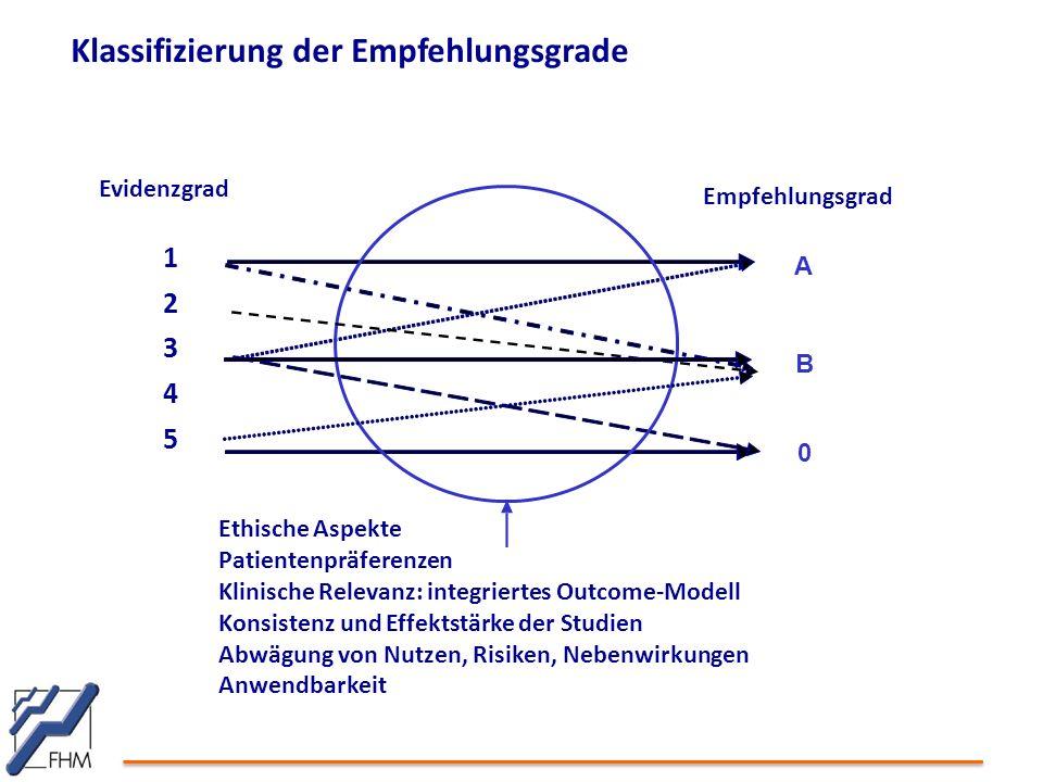 Klassifizierung der Empfehlungsgrade Empfehlungsgrad A B 0 Evidenzgrad 1234512345 Ethische Aspekte Patientenpräferenzen Klinische Relevanz: integriert