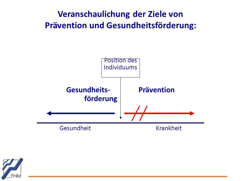 Veranschaulichung der Ziele von Prävention und Gesundheitsförderung: Position des Individuums Gesundheits-Prävention förderung GesundheitKrankheit