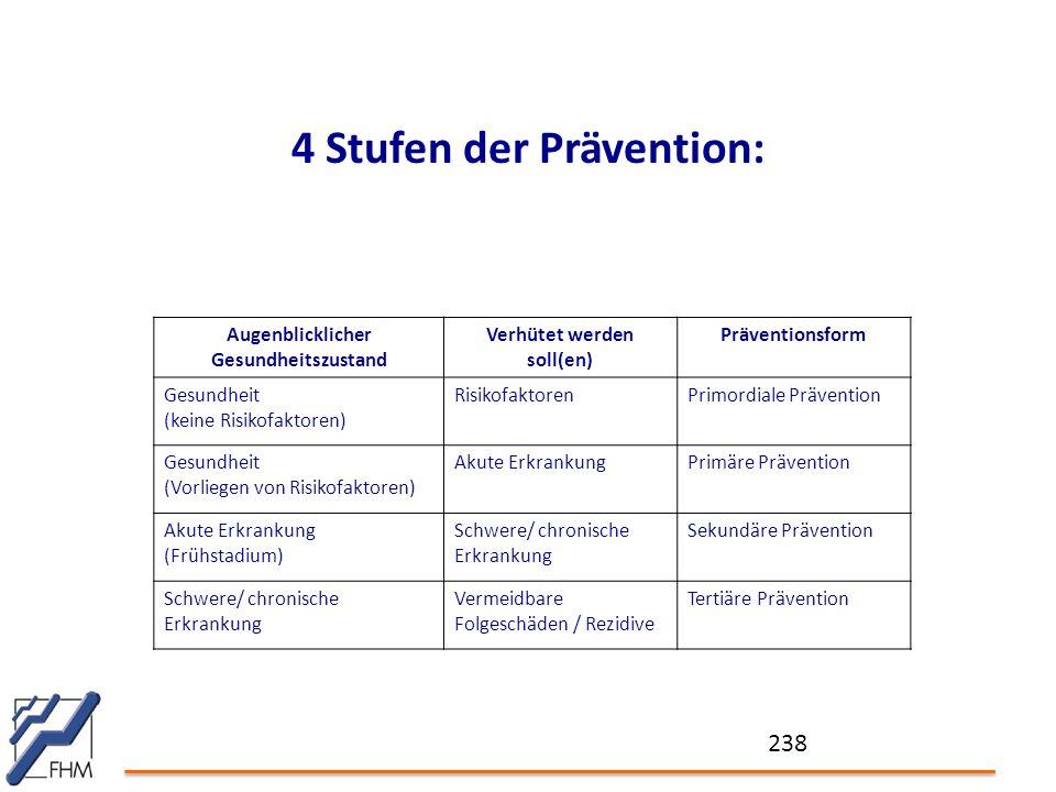 238 4 Stufen der Prävention: Augenblicklicher Gesundheitszustand Verhütet werden soll(en) Präventionsform Gesundheit (keine Risikofaktoren) RisikofaktorenPrimordiale Prävention Gesundheit (Vorliegen von Risikofaktoren) Akute ErkrankungPrimäre Prävention Akute Erkrankung (Frühstadium) Schwere/ chronische Erkrankung Sekundäre Prävention Schwere/ chronische Erkrankung Vermeidbare Folgeschäden / Rezidive Tertiäre Prävention