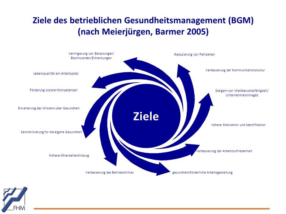 Ziele Reduzierung von Fehlzeiten Verringerung von Belastungen/ Beschwerden/Erkrankungen Steigern von Wettbewerbsfähigkeit/ Unternehmensimages höhere M