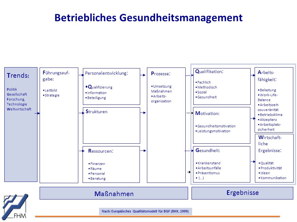 Betriebliches Gesundheitsmanagement F ührungsauf- gabe: Leitbild Strategie Personalentwicklung : Q ualifizierung Information Beteiligung S trukturen R