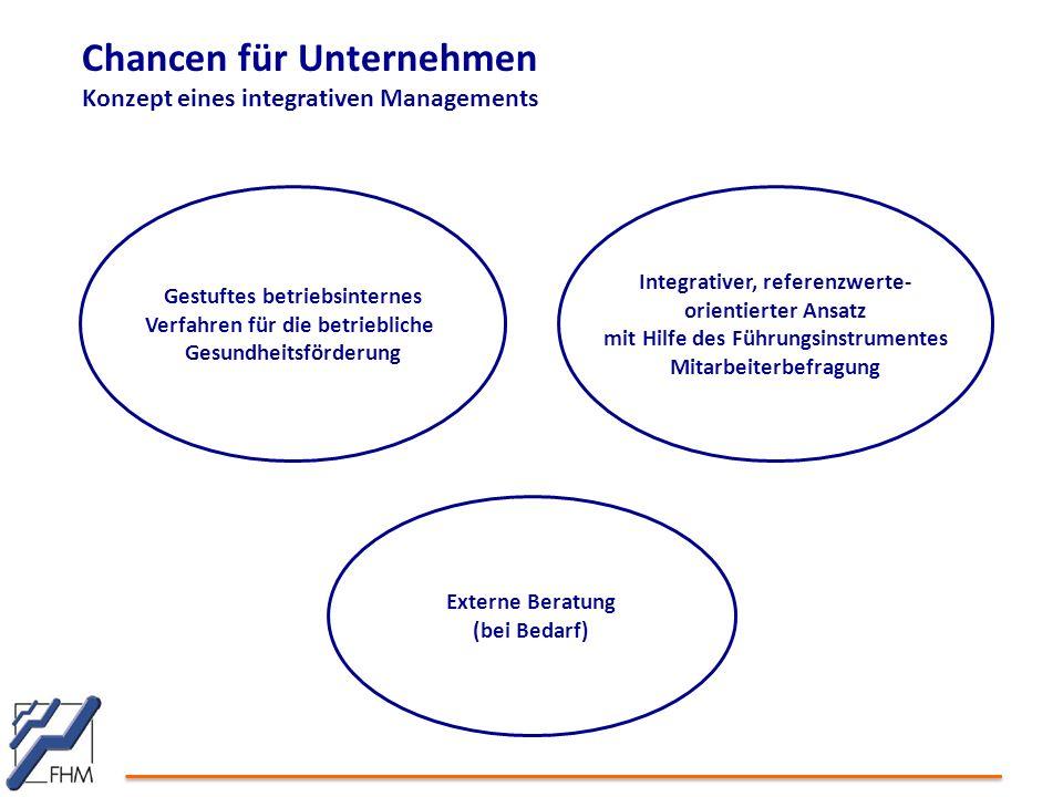 Chancen für Unternehmen Konzept eines integrativen Managements Gestuftes betriebsinternes Verfahren für die betriebliche Gesundheitsförderung Externe Beratung (bei Bedarf) Integrativer, referenzwerte- orientierter Ansatz mit Hilfe des Führungsinstrumentes Mitarbeiterbefragung