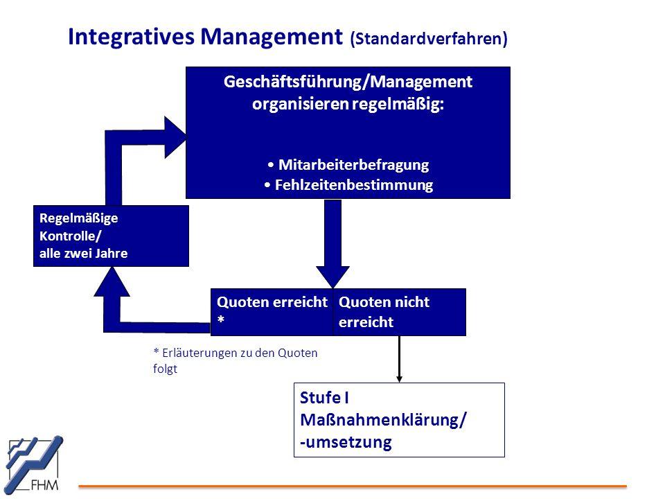 Integratives Management (Standardverfahren) Quoten erreicht * Stufe I Maßnahmenklärung/ -umsetzung Geschäftsführung/Management organisieren regelmäßig: Mitarbeiterbefragung Fehlzeitenbestimmung Quoten nicht erreicht Regelmäßige Kontrolle/ alle zwei Jahre * Erläuterungen zu den Quoten folgt
