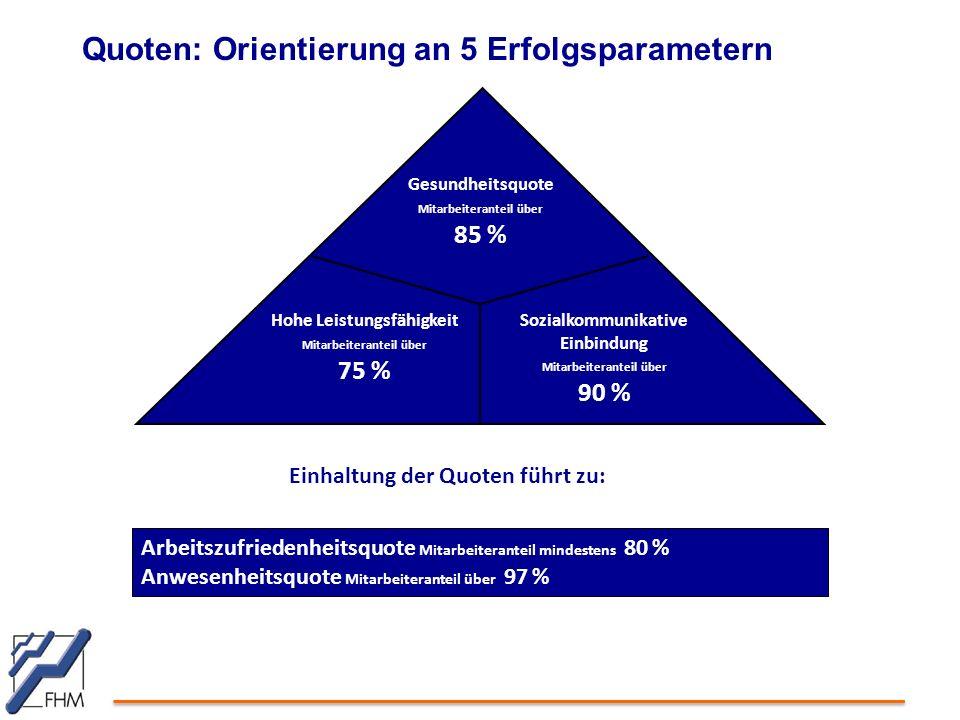 Quoten: Orientierung an 5 Erfolgsparametern Arbeitszufriedenheitsquote Mitarbeiteranteil mindestens 80 % Anwesenheitsquote Mitarbeiteranteil über 97 %