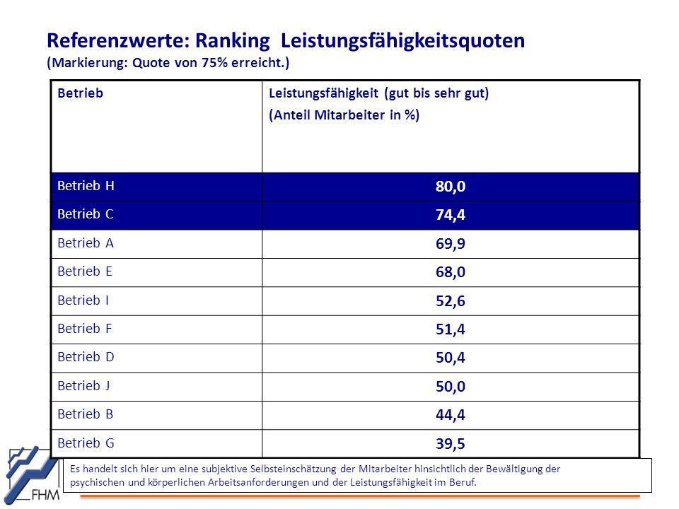 Referenzwerte: Ranking Leistungsfähigkeitsquoten (Markierung: Quote von 75% erreicht.) BetriebLeistungsfähigkeit (gut bis sehr gut) (Anteil Mitarbeite