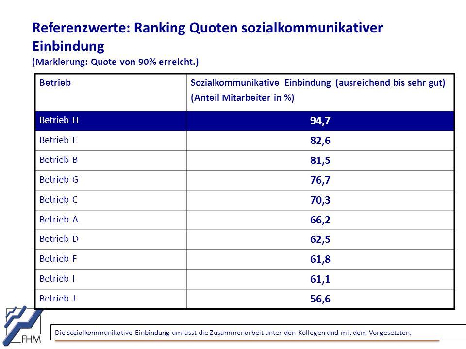 Referenzwerte: Ranking Quoten sozialkommunikativer Einbindung (Markierung: Quote von 90% erreicht.) BetriebSozialkommunikative Einbindung (ausreichend bis sehr gut) (Anteil Mitarbeiter in %) Betrieb H 94,7 Betrieb E 82,6 Betrieb B 81,5 Betrieb G 76,7 Betrieb C 70,3 Betrieb A 66,2 Betrieb D 62,5 Betrieb F 61,8 Betrieb I 61,1 Betrieb J 56,6 Die sozialkommunikative Einbindung umfasst die Zusammenarbeit unter den Kollegen und mit dem Vorgesetzten.