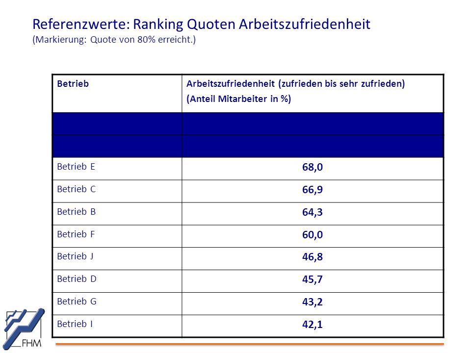 Referenzwerte: Ranking Quoten Arbeitszufriedenheit (Markierung: Quote von 80% erreicht.) BetriebArbeitszufriedenheit (zufrieden bis sehr zufrieden) (A