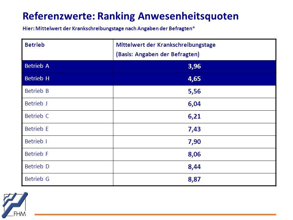 Referenzwerte: Ranking Anwesenheitsquoten Hier: Mittelwert der Krankschreibungstage nach Angaben der Befragten* BetriebMittelwert der Krankschreibungs