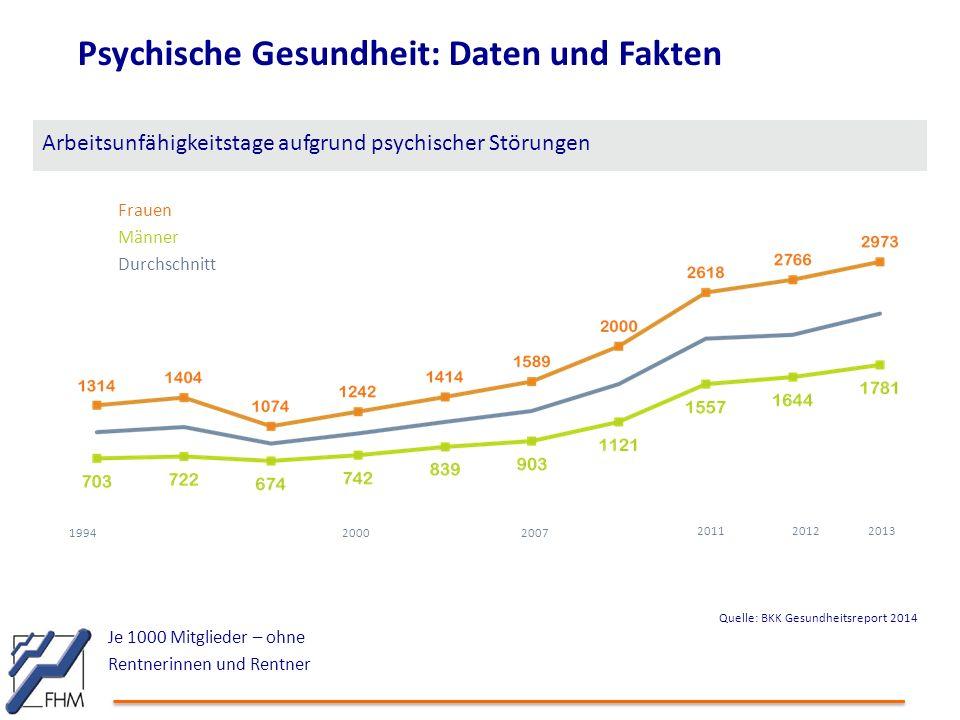 Psychische Gesundheit: Daten und Fakten Arbeitsunfähigkeitstage aufgrund psychischer Störungen Je 1000 Mitglieder – ohne Rentnerinnen und Rentner 19942000 2007 2013 Frauen Männer Durchschnitt 20112012 Quelle: BKK Gesundheitsreport 2014