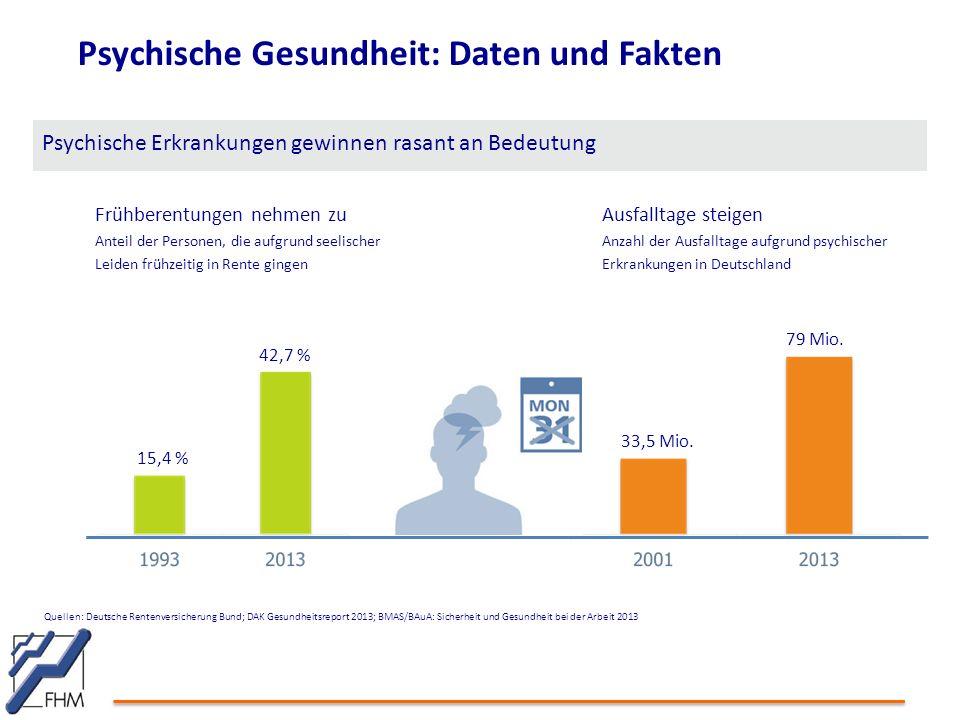 Psychische Gesundheit: Daten und Fakten Psychische Erkrankungen gewinnen rasant an Bedeutung Frühberentungen nehmen zu Anteil der Personen, die aufgrund seelischer Leiden frühzeitig in Rente gingen Ausfalltage steigen Anzahl der Ausfalltage aufgrund psychischer Erkrankungen in Deutschland Quellen: Deutsche Rentenversicherung Bund; DAK Gesundheitsreport 2013; BMAS/BAuA: Sicherheit und Gesundheit bei der Arbeit 2013 15,4 % 42,7 % 33,5 Mio.