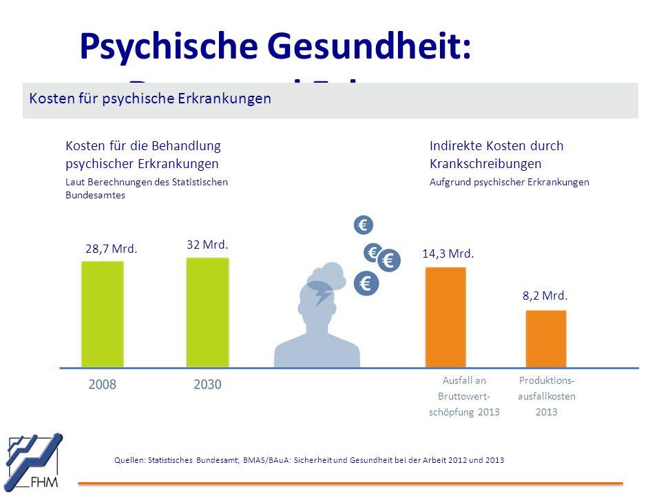 Psychische Gesundheit: Daten und Fakten Kosten für psychische Erkrankungen Quellen: Statistisches Bundesamt; BMAS/BAuA: Sicherheit und Gesundheit bei