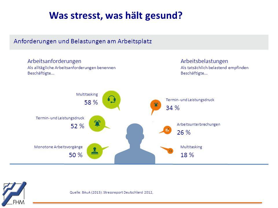 Was stresst, was hält gesund? Quelle: BAuA (2013): Stressreport Deutschland 2012, Arbeitsanforderungen Als alltägliche Arbeitsanforderungen benennen B