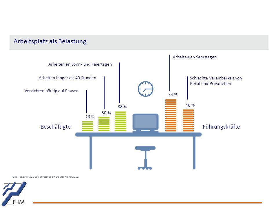 Quelle: BAuA (2013): Stressreport Deutschland 2012 BeschäftigteFührungskräfte 26 % 30 % 38 % 73 % 46 % Verzichten häufig auf Pausen Arbeiten länger al