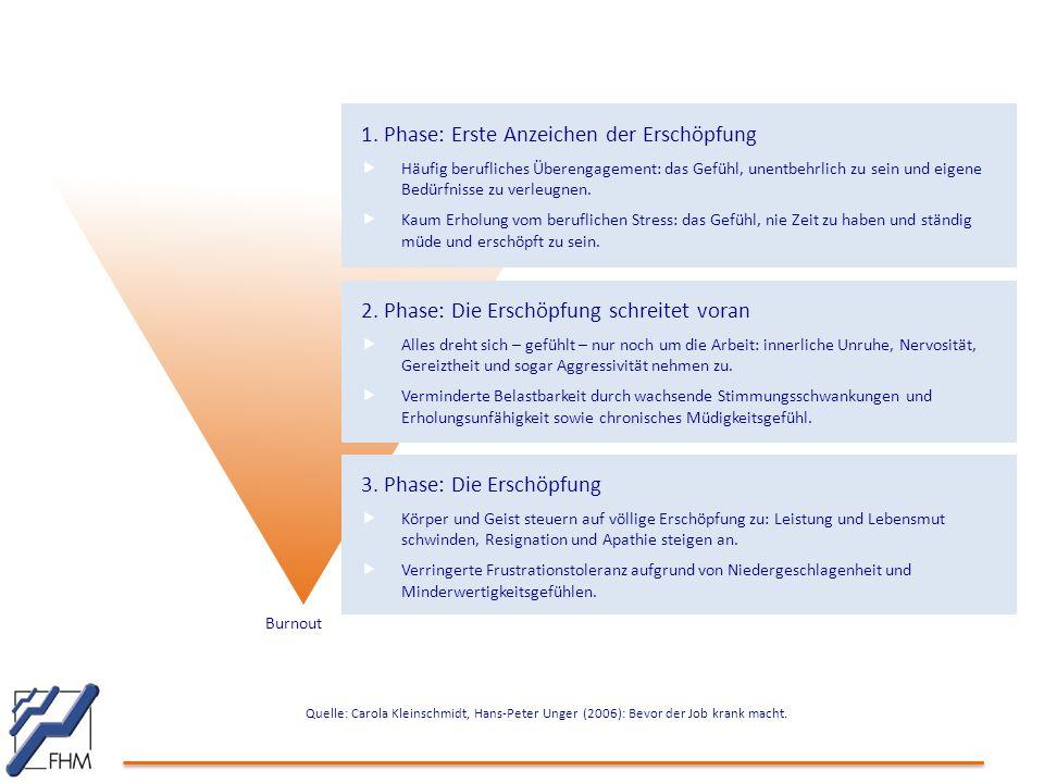 Quelle: Carola Kleinschmidt, Hans-Peter Unger (2006): Bevor der Job krank macht. 1. Phase: Erste Anzeichen der Erschöpfung  Häufig berufliches Überen